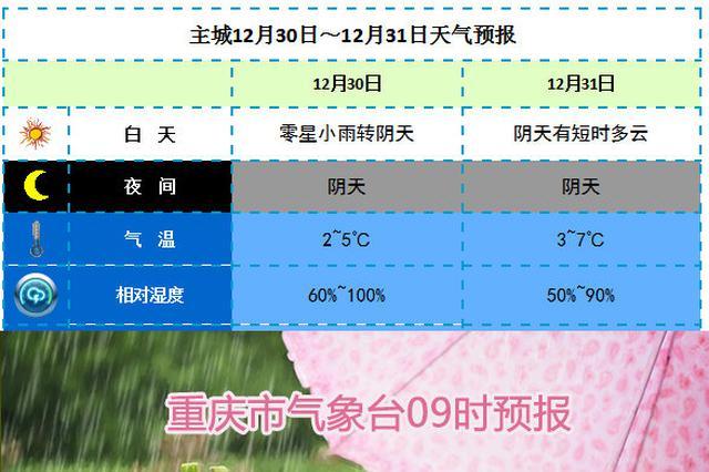 今天重庆还有降雪 明天天气转好