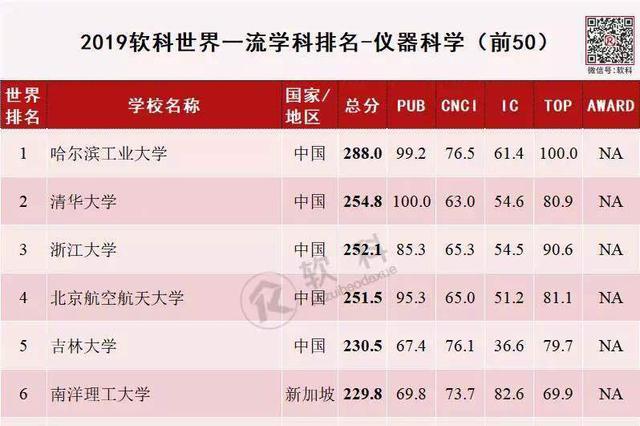 重庆高校世界一流学科排名再提升 重庆大学3学?#24179;?#21069;50