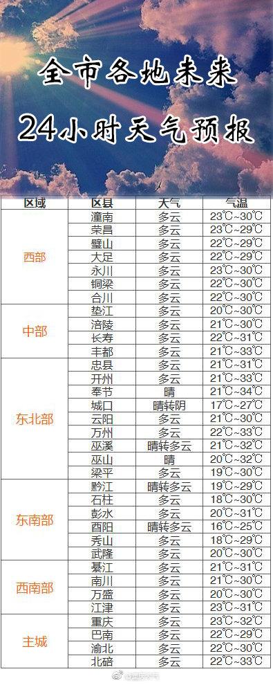重庆北碚天气预报_重庆各地多云天气为主 气温上升明天冲击34℃_新浪重庆_新浪网