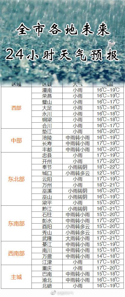 重庆北碚天气预报_重庆天气:今日降雨继续 大部分地区气温难超19℃_新浪重庆_新浪网