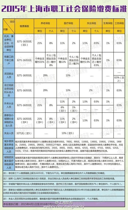 上海市职工最低工资_2015年上海市社保缴费标准公布 基数最低为3271元_新浪上海_新浪网