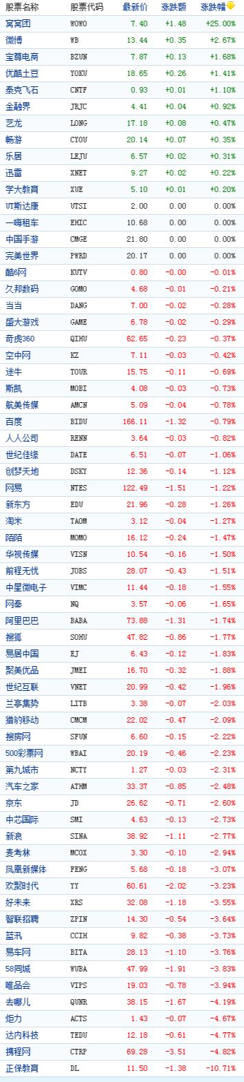 中国概念股周二收盘多数下跌 窝窝团大涨25%