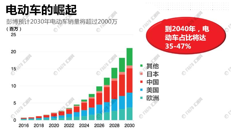 电动车热潮来势汹汹 原油需求在2030年见顶 电动汽车 原油需求 新浪财经 新浪网