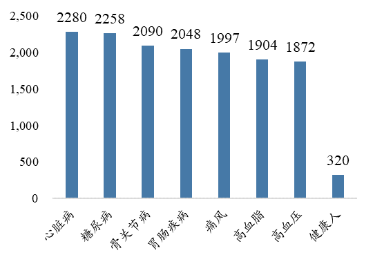 大部分老年人营养品支出小于6000元(2016年)