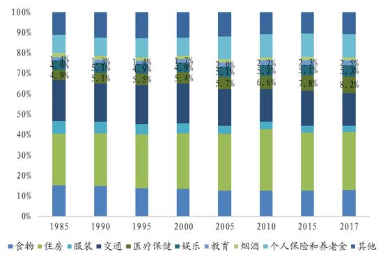 同样在日本,老龄化对消费结构有着更大的影响。