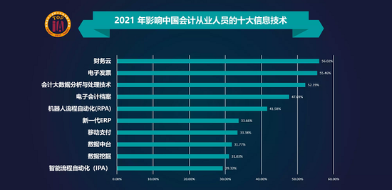2021年影响中国会计人员的十大信息技术(央广网发 上海国家会计学院供图)