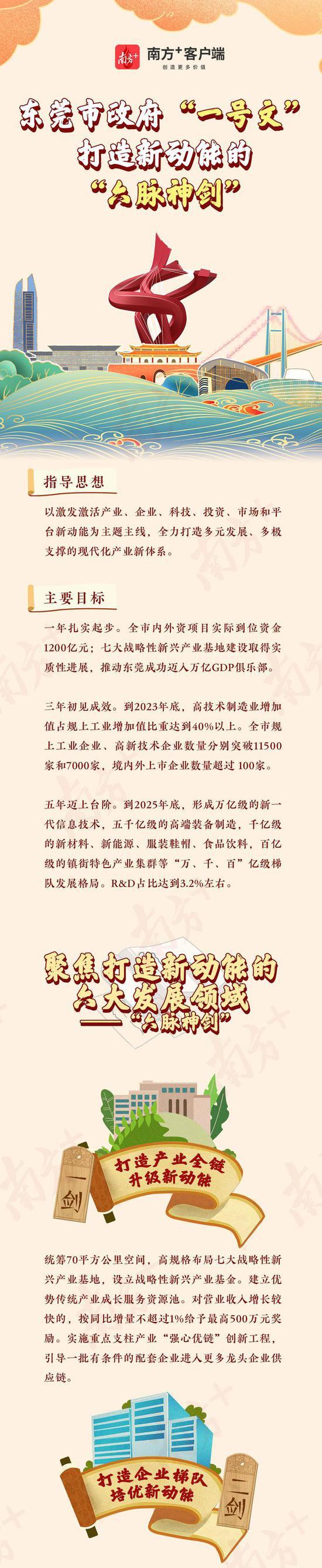 """一图读懂丨东莞市政府""""一号文"""",打造新动能的""""六脉神剑"""""""