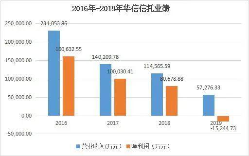 数据来源:公司财报 制图:中国新闻周刊