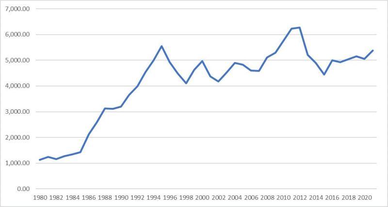 日本GDP的变化(单位:10亿美元)