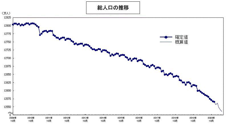 日本总人口推移