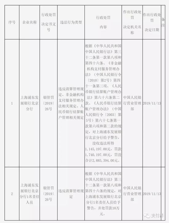 上海银行、浦发等机构被央行处罚 合计罚金近800万
