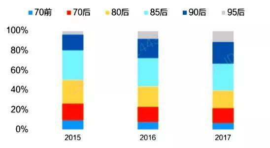 数据来源:CBNData《90后、95后线上消费大数据洞察》