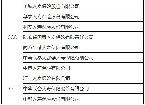 2018年险企服务评价结果出炉 有17家险企被评为C类