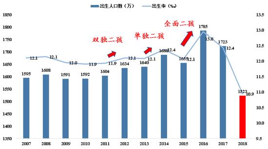 人口增速不断变慢,将一直持续到9年后的2028年。