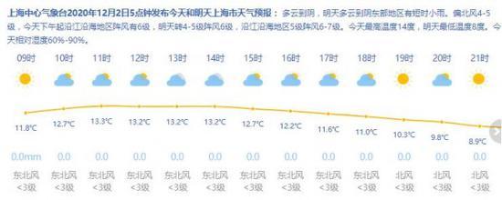 冷空气又要来了…上海今多云到阴 周六最低温降至6℃