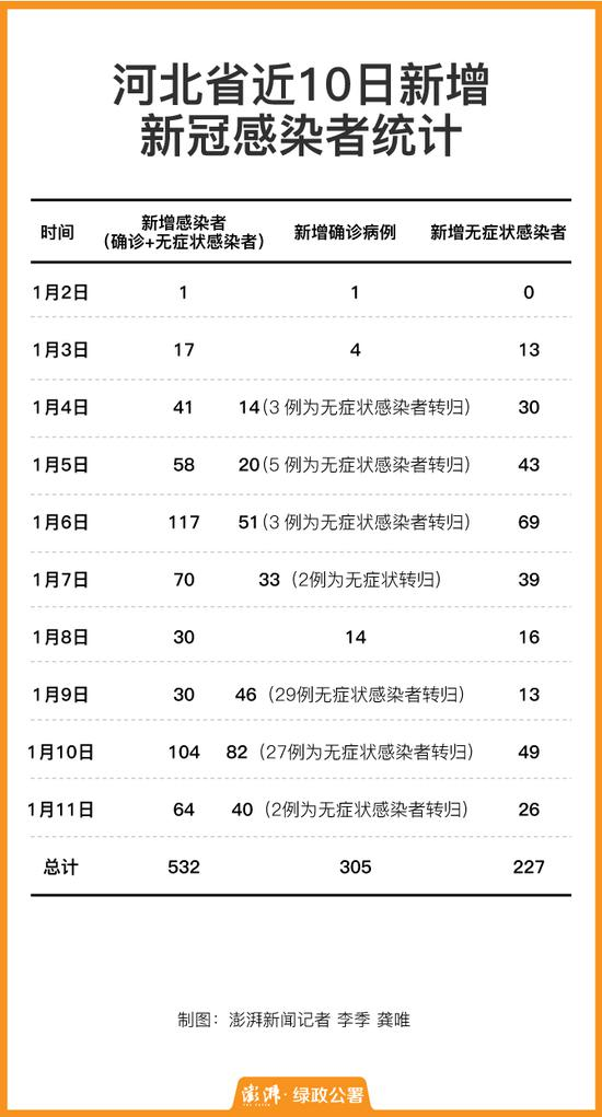数据来自河北省卫健委