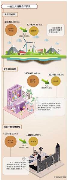 决算_102个中央部门预算集中公开_城市频道_新浪网