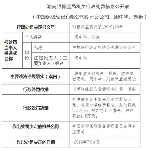 中捷保险经纪因编制虚假的报告、报表被罚18万: