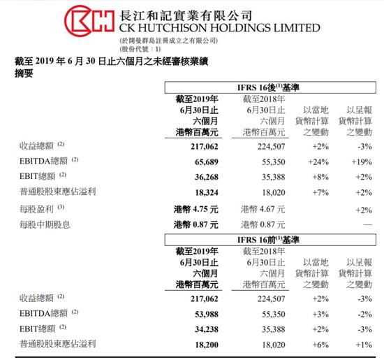 长和上半年净利183.2亿港元 每股中期派息0.87港元