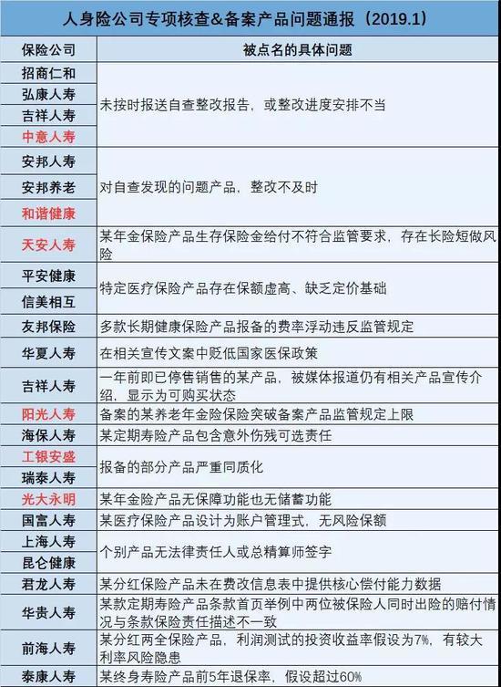 (《国际金融报》整理制表)