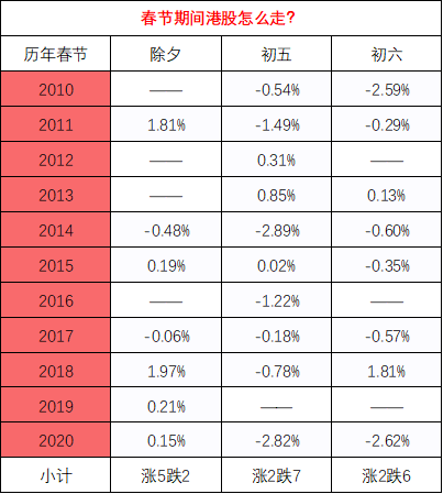 港股除夕半日市 历史数据告诉你春节期间港股怎么走?
