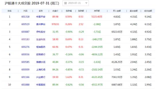 北上资金今日净流出4.99亿 净卖出贵州茅台2.34亿