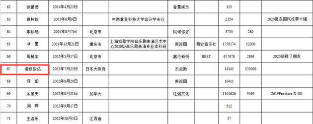 网曝《创造营4》选手名单 道枝骏佑也在其中