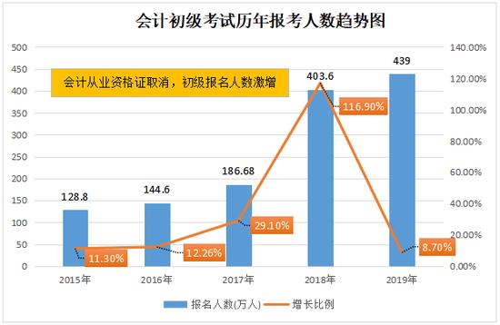 云南2020年初级会计职业资格考试时间