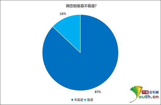 网恋到底靠不靠谱?中国青年网记者 李华锡 制图