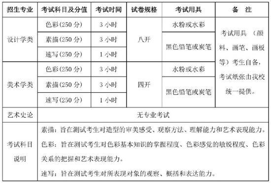清华美院2020年本科<a href=http://www.v9uxn.com/gaokao/jianzhang/ target=_blank class=infotextkey>招生</a><a href=http://www.v9uxn.com/gaokao/zhuanyejieshao/ target=_blank class=infotextkey>专业</a>考试调整公告