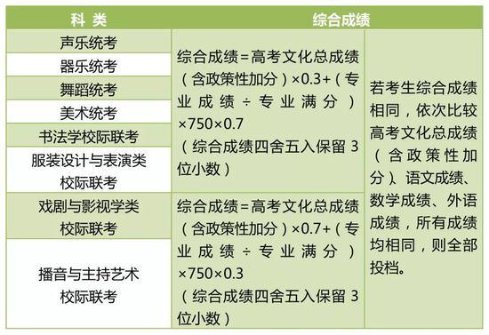 河北省教育考试院 2020高考志愿填报须知(附具体时间安排)
