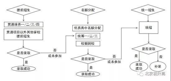 """北京中考名词扫盲:别让25个""""术语""""影响你"""