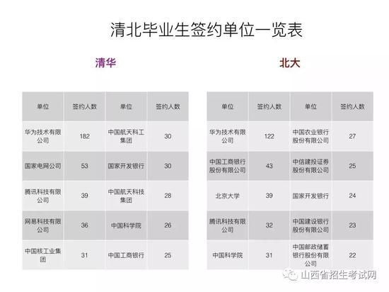上图分别列出了从清华和北大录取毕业生人数最多的前10个企事业单位。