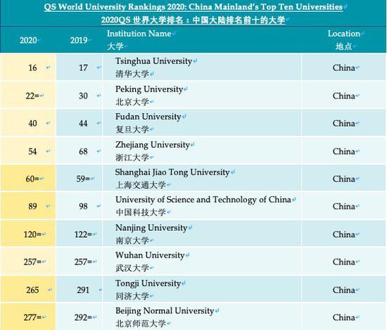最新QS世界大学排名:清华北大获历史最高名次