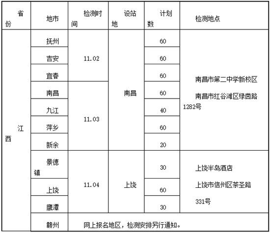 江西2022年度海军招飞初检预选工作安排