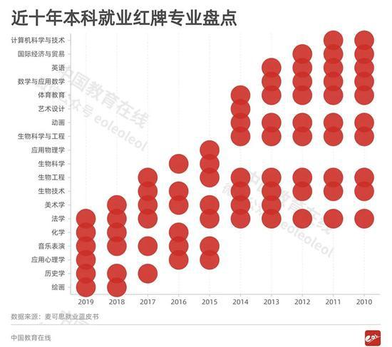 2020�笾驹缸⒁� �@些曾�的�衢T<a href=http://www.dearbook.net.cn/gaokao/zhuanyejieshao/ target=_blank class=infotextkey>��I</a>竟�K遭教育部撤�N