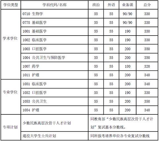上海交大录取分数线_上海交大2020年考研复试基本分数线发布|硕士研究生|复试分数线 ...