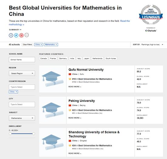 U.S。 News世界大学排名中,曲阜师范大学在数学专业中位列第一。图片来源:U.S。 News官网