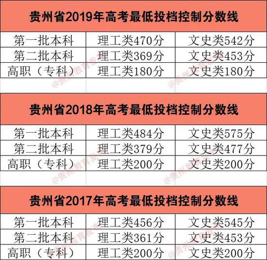 贵州2020年高考分数线:一本文科548分理科480分