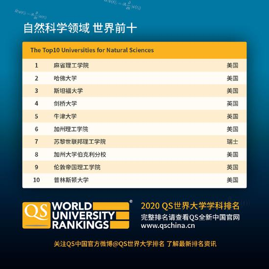 QS世界大學學科排名發布 大陸高校5學科入圍世界十強