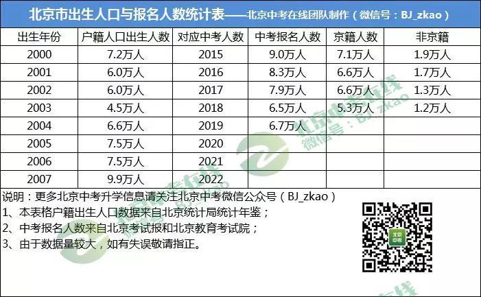 bob开户:2019北京中考人数6.7万 附未来三年人数预测