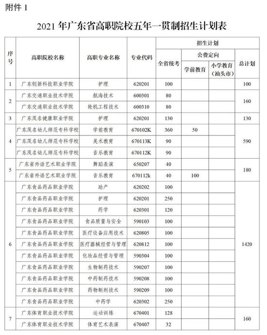 广东2021高职院校五年一贯制单招考试安排出炉