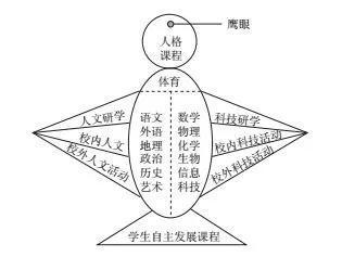 """附中初中""""雏鹰""""课程体系"""
