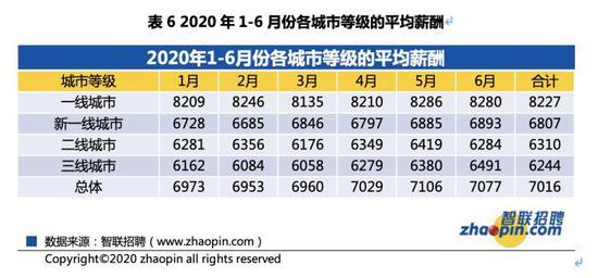 图片来源:《2020年第二季度应届生就业市场景气报告》
