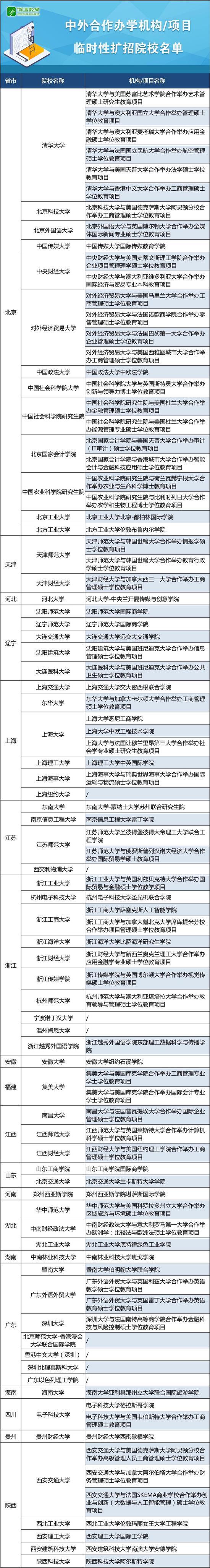 中外合作办学机构/扩招名单