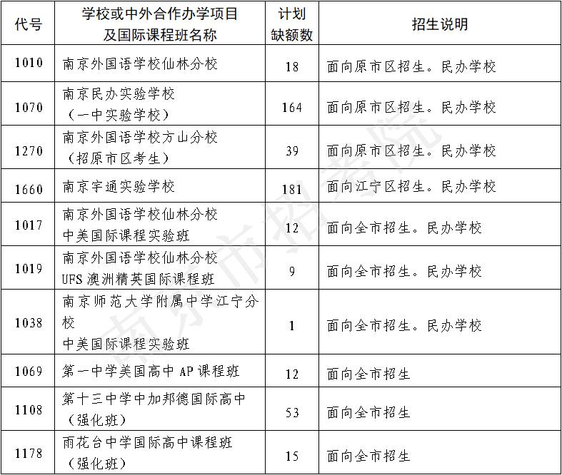"""南京4所民办11个国际班招生""""断档"""""""