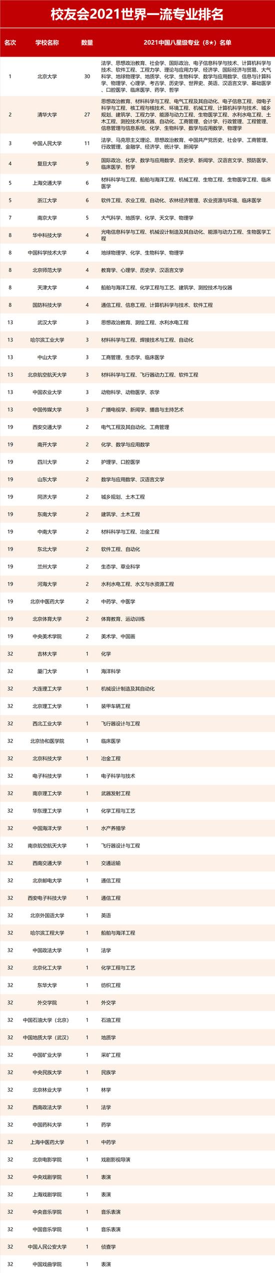 2021年校友会中国大学一流专业排名发布
