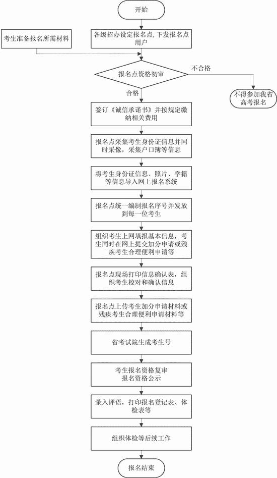 2021安徽省普通高校招生考试报名工作即将启动