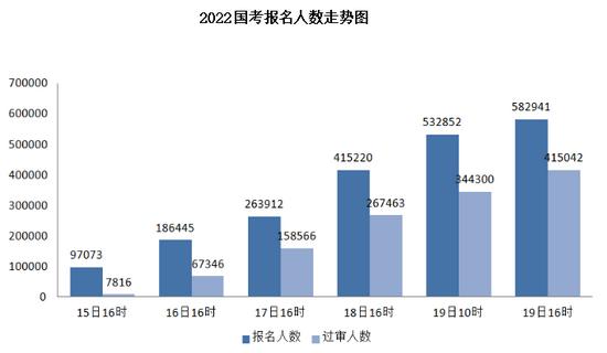"""2022国考报名人数接近60万 6个职位""""千里挑一"""""""
