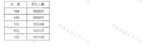 河南2020高考一分一段表公布 超13万人上一本线